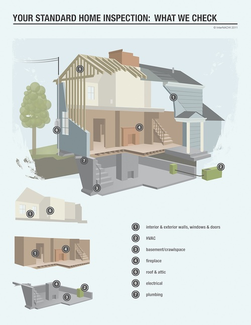 Standard Home Inspection: What We Check